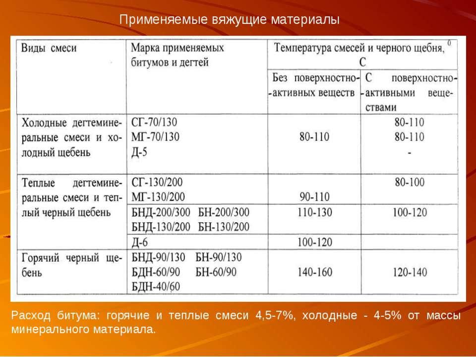 Применяемые вяжущие материалы Расход битума: горячие и теплые смеси 4,5-7%, х...