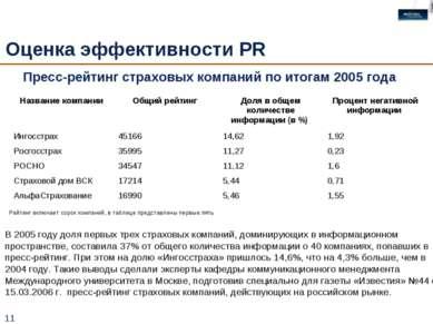 * Оценка эффективности PR Пресс-рейтинг страховых компаний по итогам 2005 год...