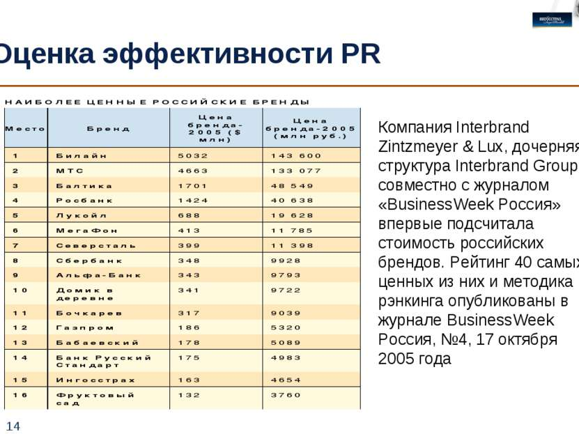* Оценка эффективности PR Компания Interbrand Zintzmeyer & Lux, дочерняя стру...