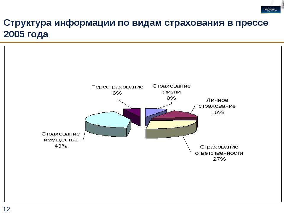 * Структура информации по видам страхования в прессе 2005 года