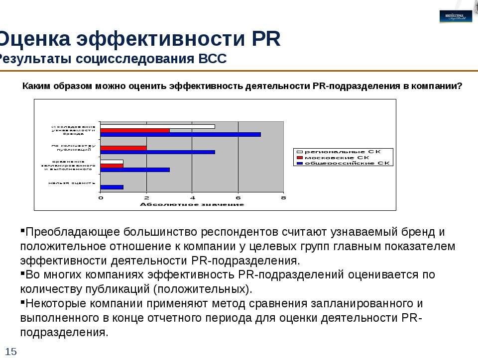 * Оценка эффективности PR Результаты социсследования ВСС Преобладающее больши...