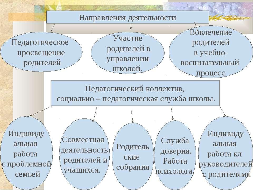 Направления деятельности Педагогический коллектив, социально – педагогическая...