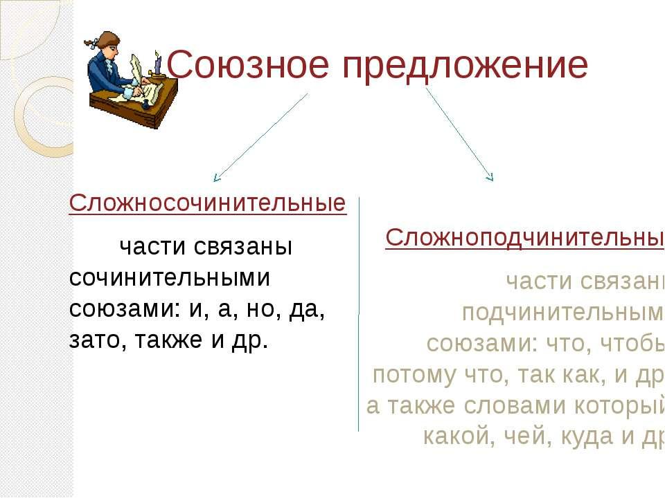 Союзное предложение Сложносочинительные части связаны сочинительными союзами:...