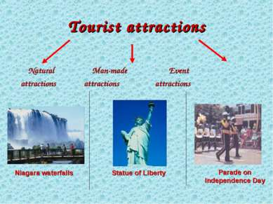 Tourist attractions Natural Man-made Event attractions attractions attraction...