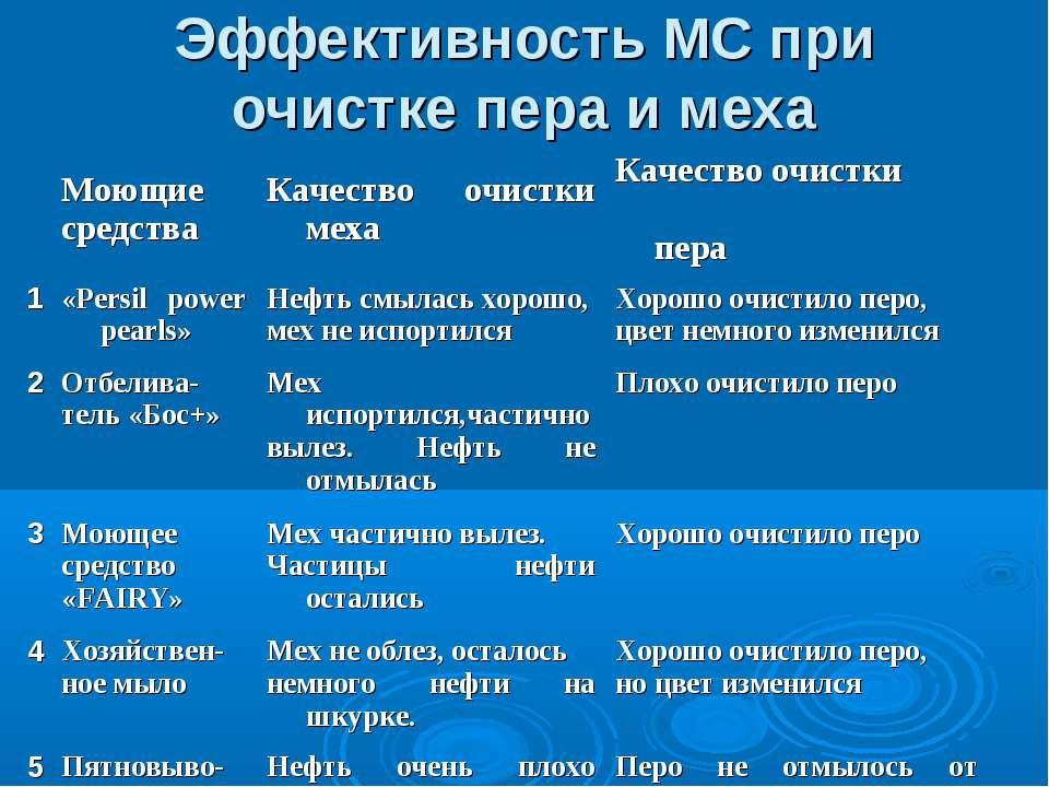 Эффективность МС при очистке пера и меха Моющие средства Качество очистки мех...