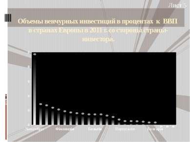 Объемы венчурных инвестиций в процентах к ВВП в странах Европы в 2011 г. со с...