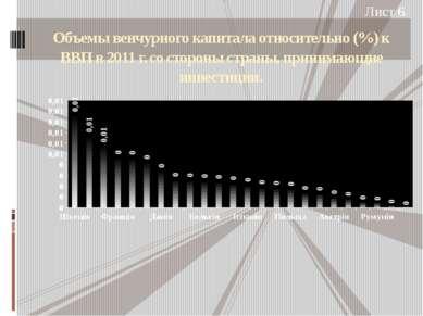 Объемы венчурного капитала относительно (%) к ВВП в 2011 г. со стороны страны...