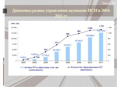 Динамика рынка управления активами ИСИ в 2004-2011 гг. Лист 10