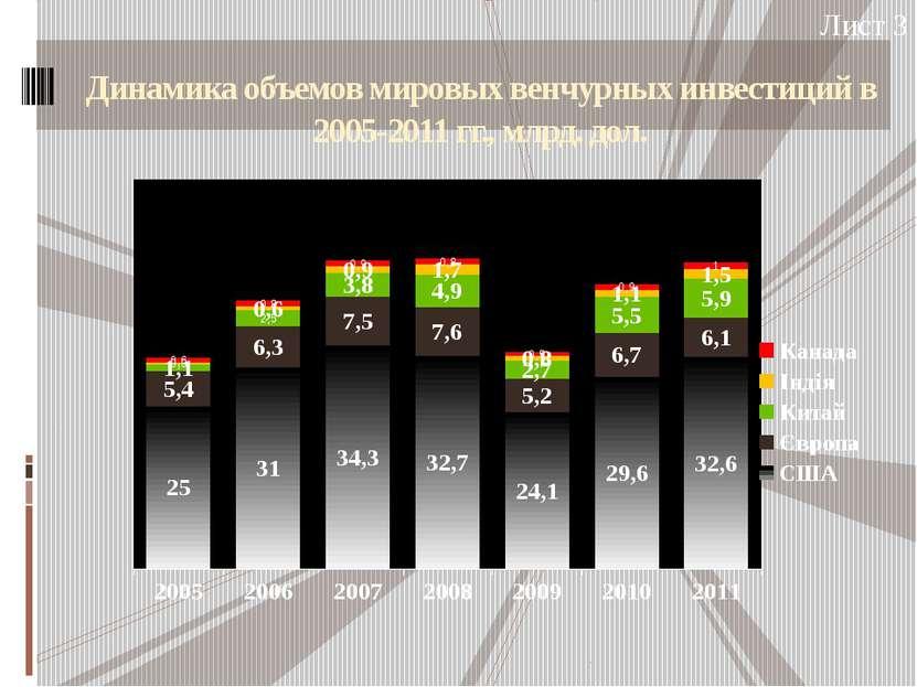 Динамика объемов мировых венчурных инвестиций в 2005-2011 гг., млрд. дол. Лист 3