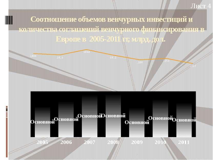 Соотношение объемов венчурных инвестиций и количества соглашений венчурного ф...