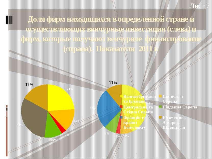 Доля фирм находящихся в определенной стране и осуществляющих венчурные инвест...
