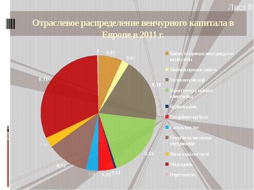 Отраслевое распределение венчурного капитала в Европе в 2011 г. Лист 8