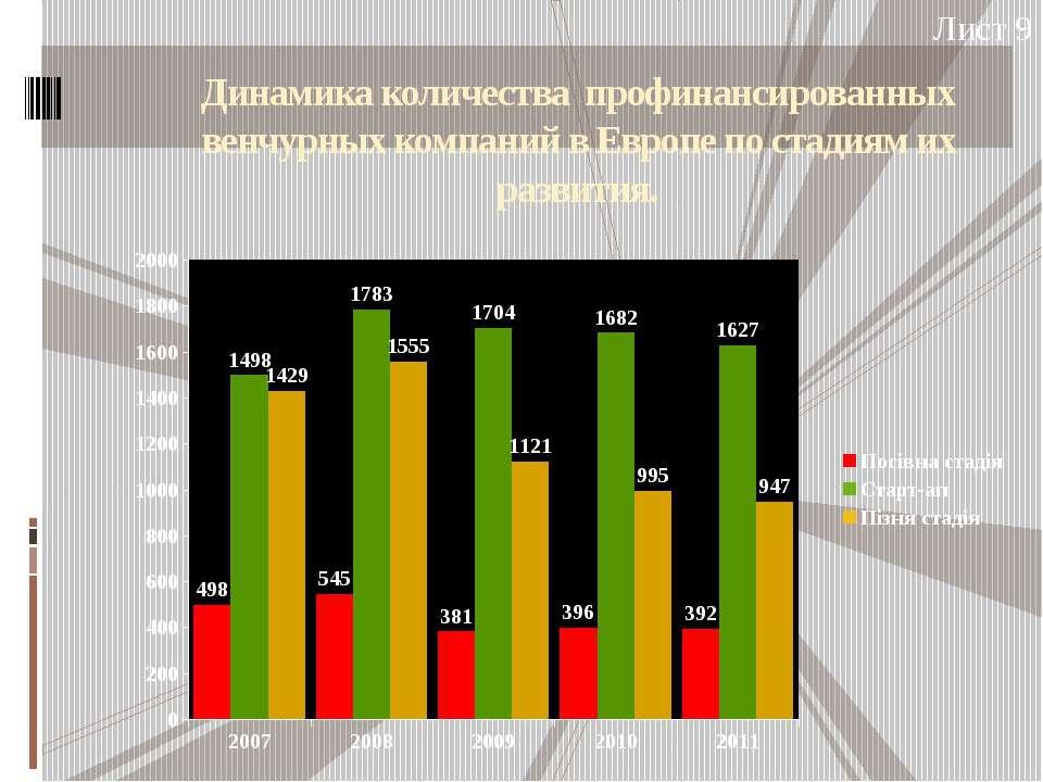Динамика количества профинансированных венчурных компаний в Европе по стадиям...