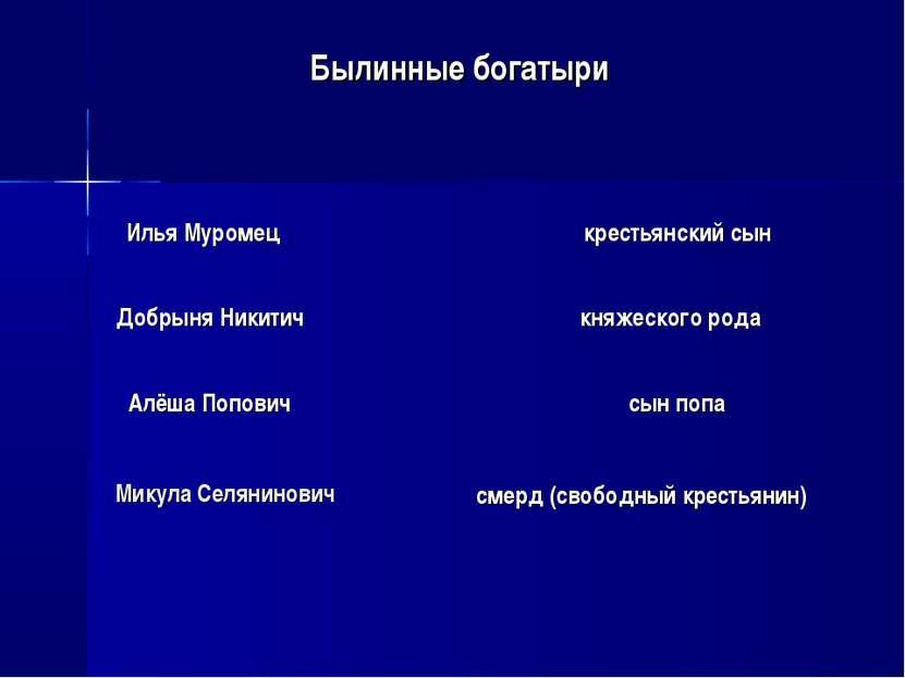Илья Муромец крестьянский сын Добрыня Никитич Алёша Попович Микула Селянинови...