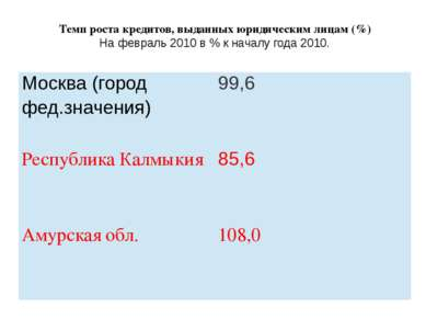 Темп роста кредитов, выданных юридическим лицам (%) На февраль 2010 в % к нач...