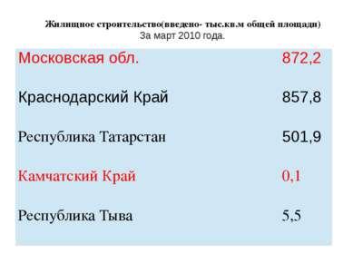 Жилищное строительство(введено- тыс.кв.м общей площади) За март 2010 года. Мо...