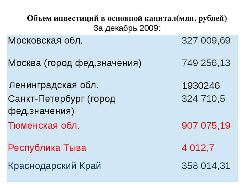 Объем инвестиций в основной капитал(млн. рублей) За декабрь 2009: Московская ...
