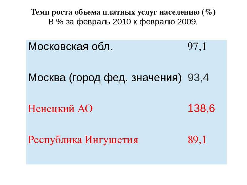 Темп роста объема платных услуг населению (%) В % за февраль 2010 к февралю 2...