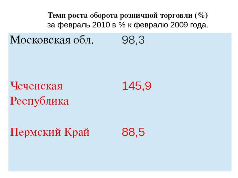 Темп роста оборота розничной торговли (%) за февраль 2010 в % к февралю 2009 ...