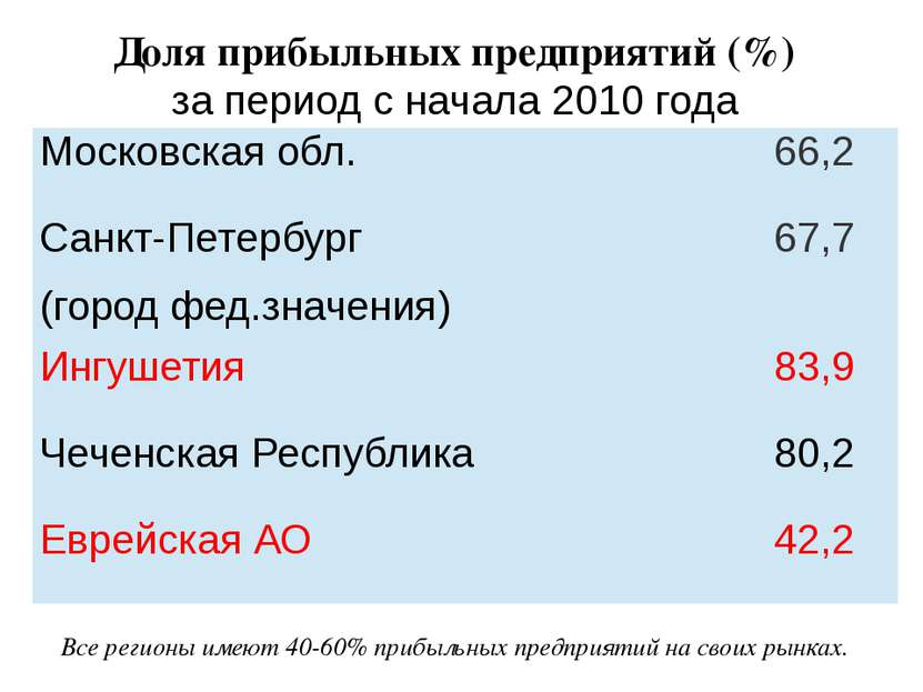 Доля прибыльных предприятий (%) за период с начала 2010 года Все регионы имею...