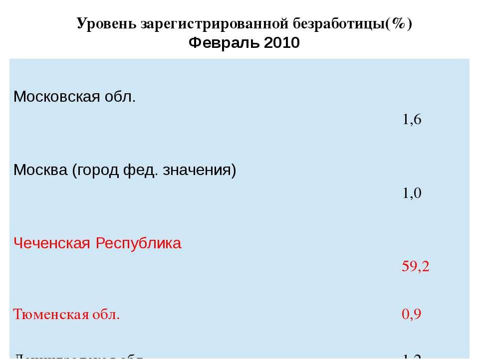 Уровень зарегистрированной безработицы(%) Февраль 2010 Московскаяобл. 1,6 Мос...