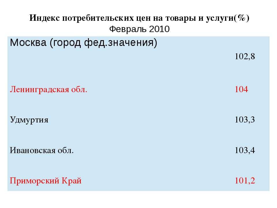 Индекс потребительских цен на товары и услуги(%) Февраль 2010 Москва (городфе...