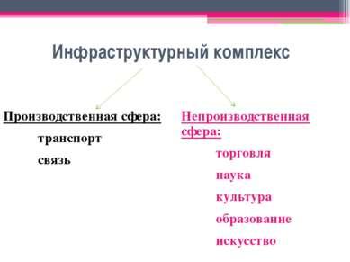 Инфраструктурный комплекс Производственная сфера: транспорт связь Непроизводс...