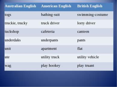 Australian English American English British English togs bathing-suit swimmin...