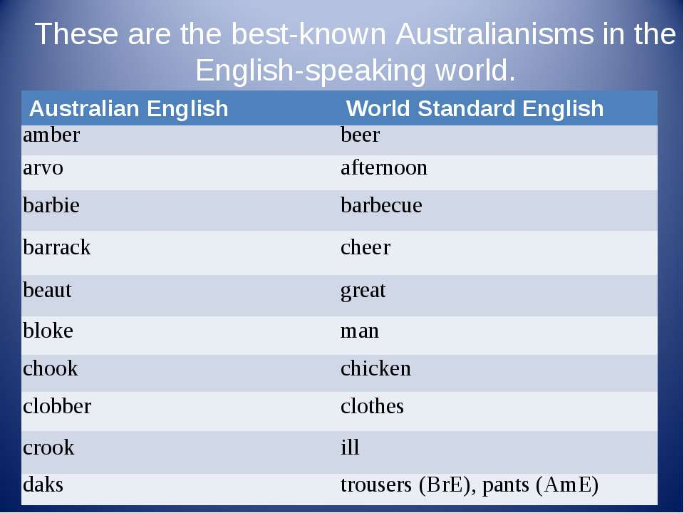 These are the best-known Australianisms in the English-speaking world. Austra...