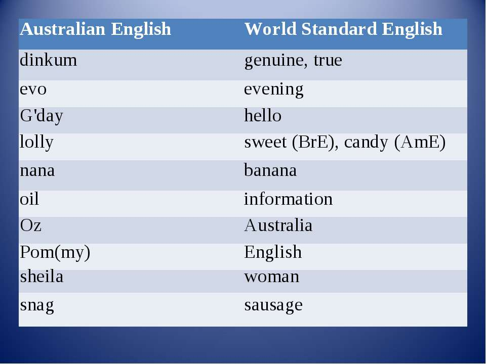 Australian English World Standard English dinkum genuine, true evo evening G'...