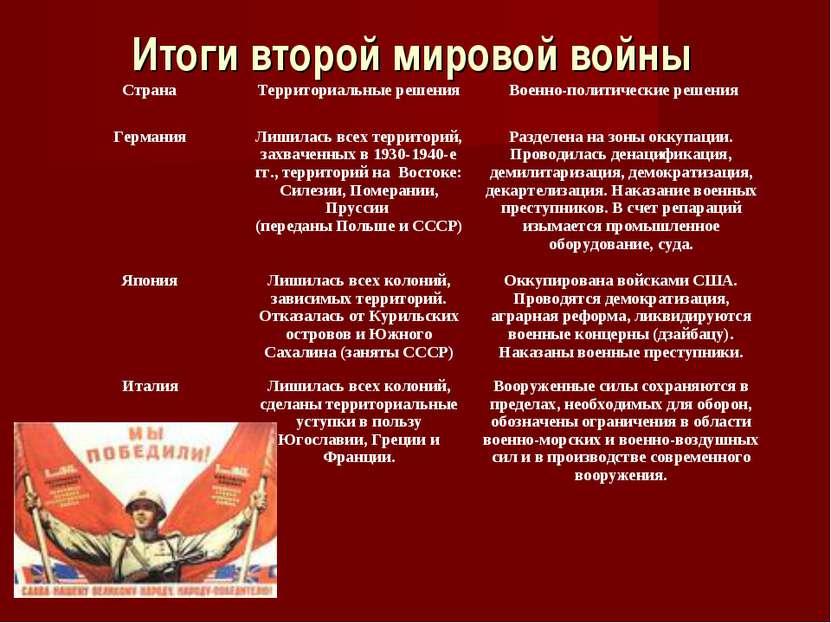 Итоги второй мировой войны Итоги второй мировой войны Страна Территориальные ...