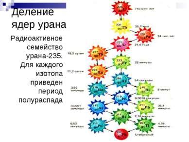 Деление ядер урана. Радиоактивное семейство урана-235. Для каждого изотопа пр...