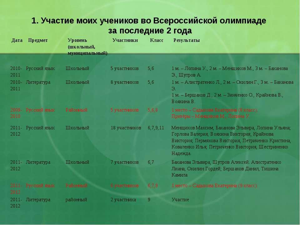1. Участие моих учеников во Всероссийской олимпиаде за последние 2 года 2010-...