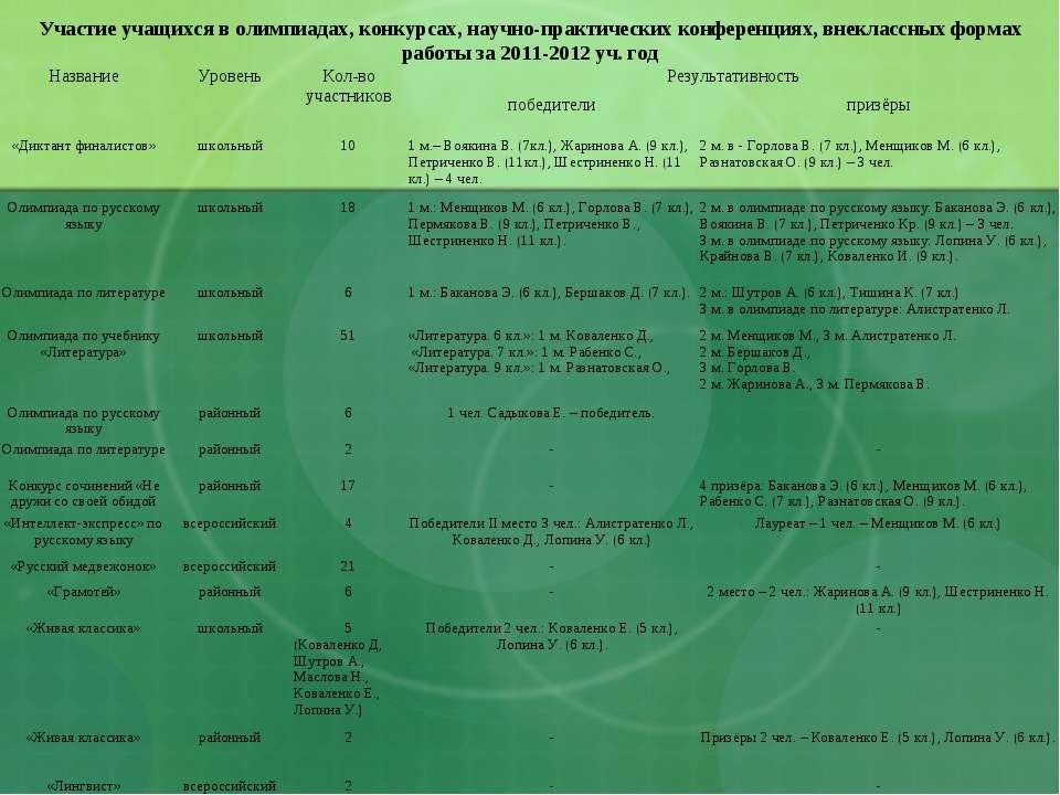Участие учащихся в олимпиадах, конкурсах, научно-практических конференциях, в...