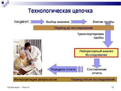 Организация – Тема 18 * Технологическая цепочка ПАЦИЕНТ Выбор анализа Взятие ...