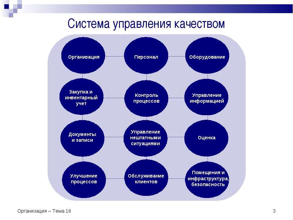 * Система управления качеством Организация – Тема 18 Организация – Тема 18
