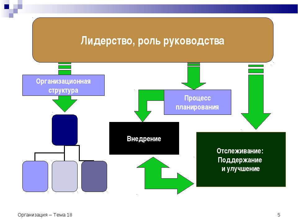 Организация – Тема 18 * Внедрение Процесс планирования Отслеживание: Поддержа...