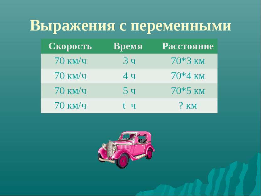 Выражения с переменными Скорость Время Расстояние 70 км/ч 3 ч 70*3 км 70 км/ч...