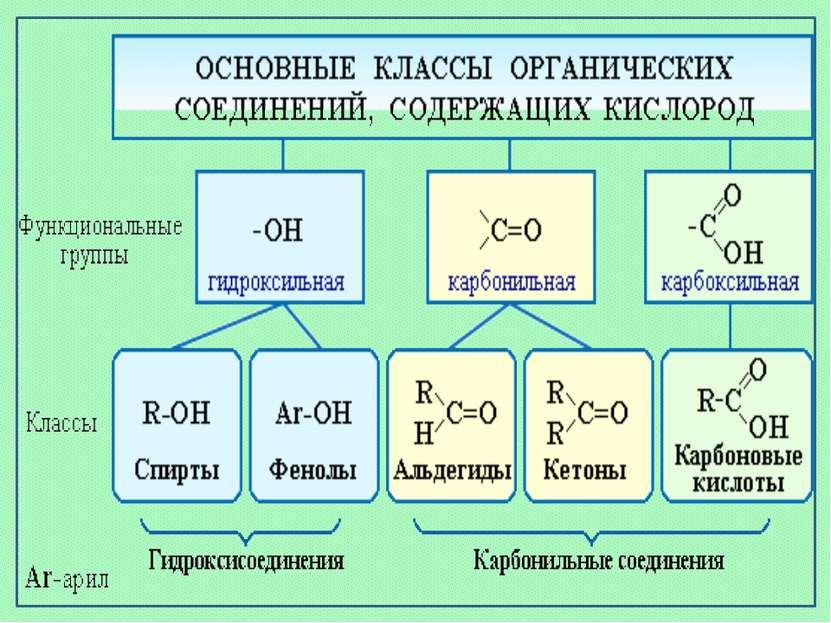 Презентация Кислородсодержащие органические соединения класс  Получить код Увеличить