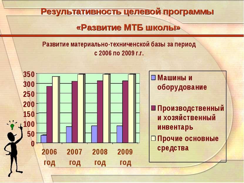 Результативность целевой программы «Развитие МТБ школы»