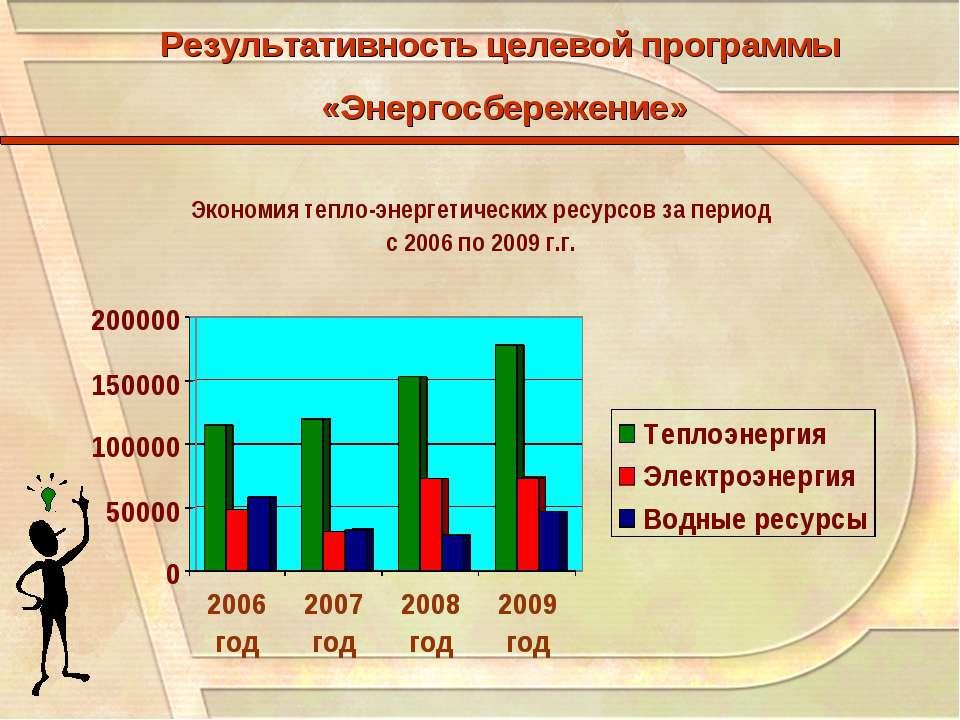 Результативность целевой программы «Энергосбережение»