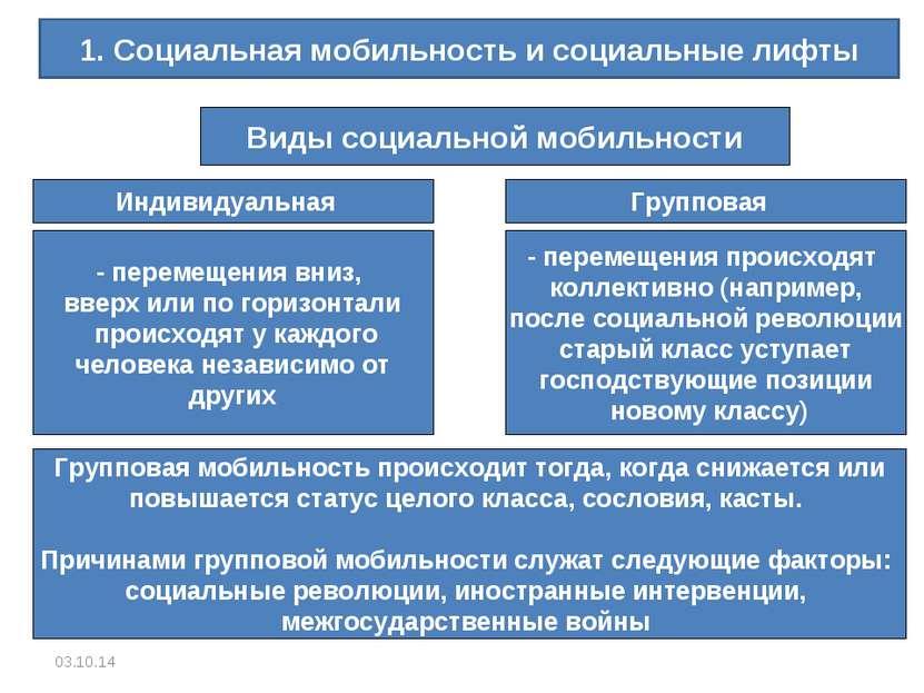 * 1. Социальная мобильность и социальные лифты Виды социальной мобильности Ин...