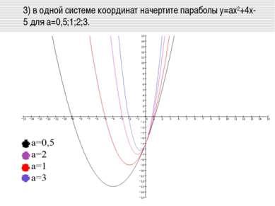 3) в одной системе координат начертите параболы у=aх2+4х-5 для a=0,5;1;2;3.