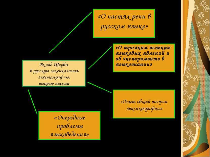 Вклад Щербы в русскую лексикологию, лексикографию, теорию письма «О частях ре...