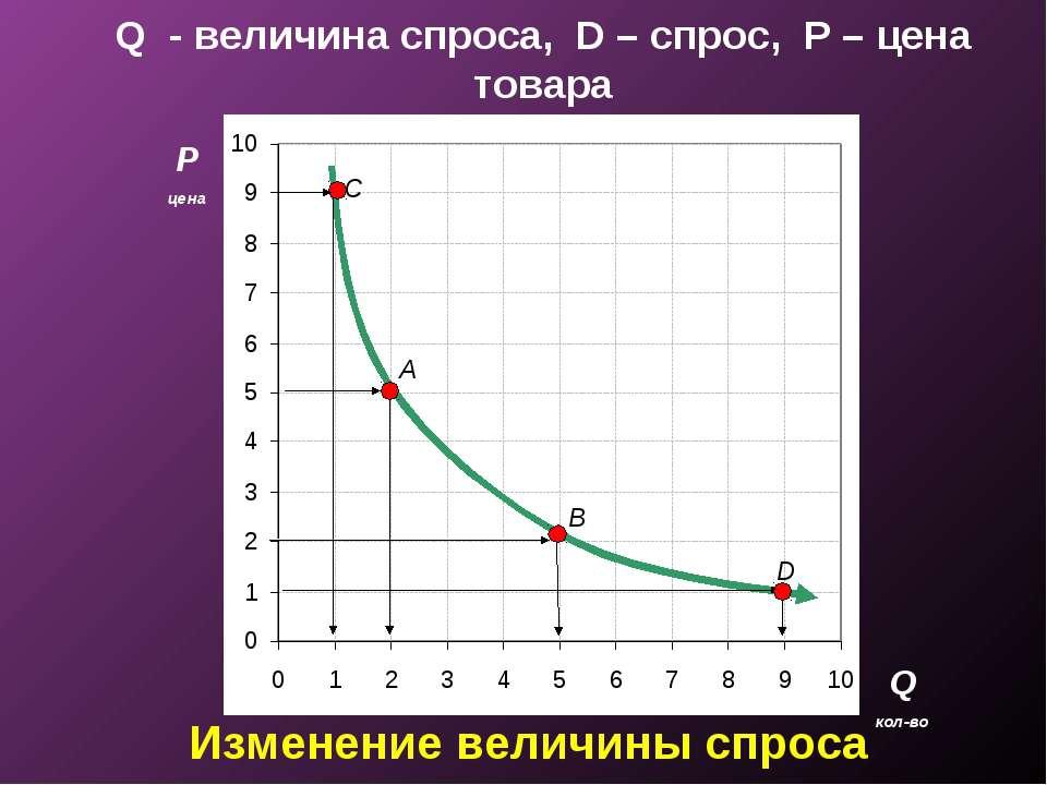 Q - величина спроса, D – спрос, P – цена товара P цена Q кол-во A B D C Измен...