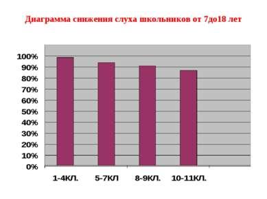 Диаграмма снижения слуха школьников от 7до18 лет