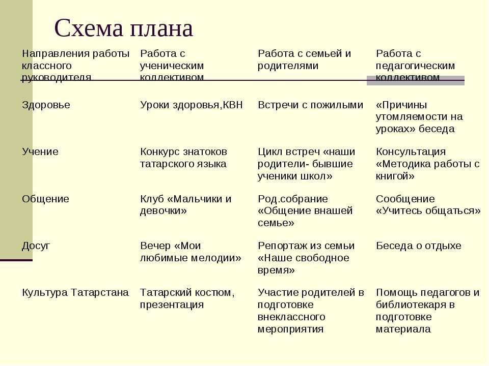 Схема плана Направления работы классного руководителя Работа с ученическим ко...