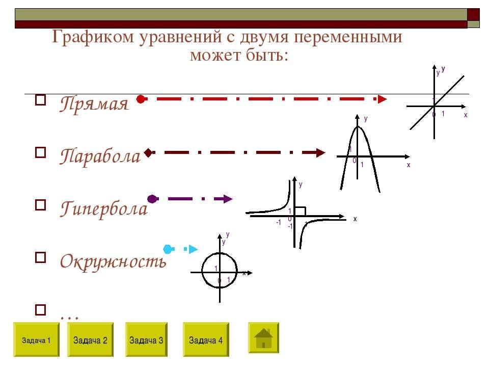 Графиком уравнений с двумя переменными может быть: Прямая Парабола Гипербола ...
