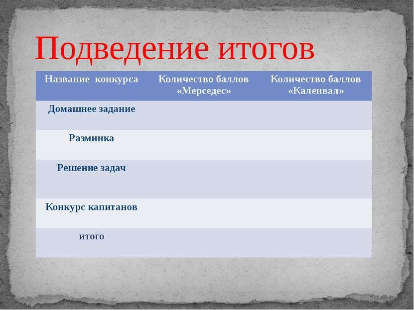 Подведение итогов Название конкурса Количество баллов «Мерседес» Количество б...