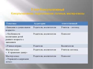 2 этап Консультативный Консультирование, педагогические гостиные, мастер-клас...